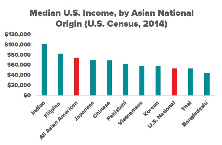 Racial Wealth Snapshot: Asian Americans | Prosperity Now