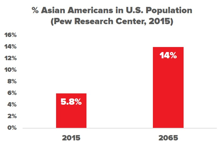 Racial Wealth Snapshot: Asian Americans | Prosperity Now