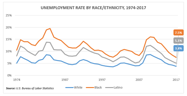 unemployment-by-race.png