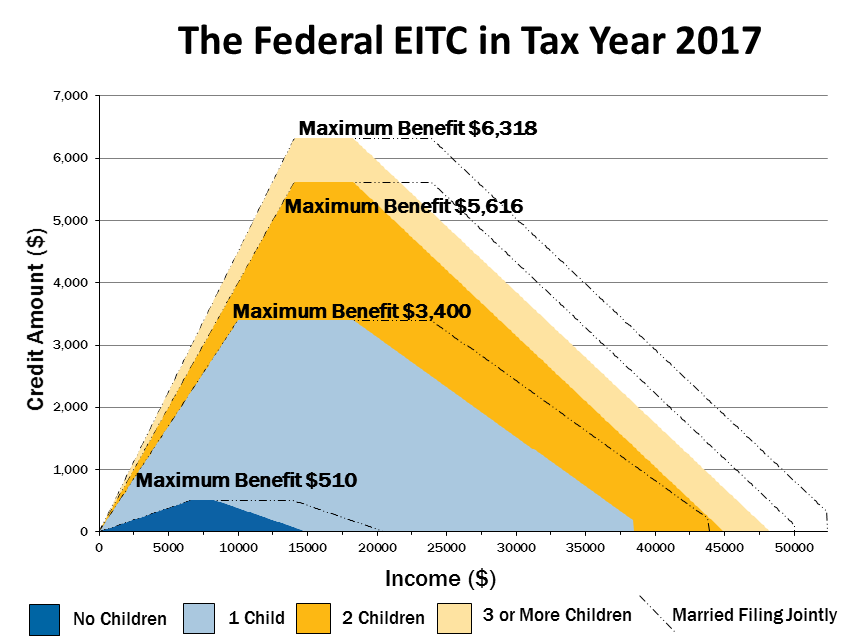 Eitc Chart 2 Png