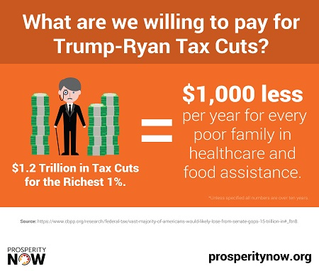 Trump-Ryan Tax Cuts_Health Care_Food Assistance-LR.jpg