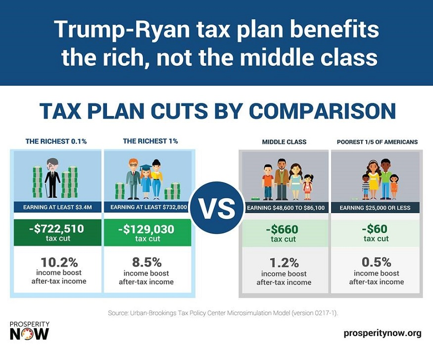 trump-ryan-tax-plan-cuts-comparison.jpg