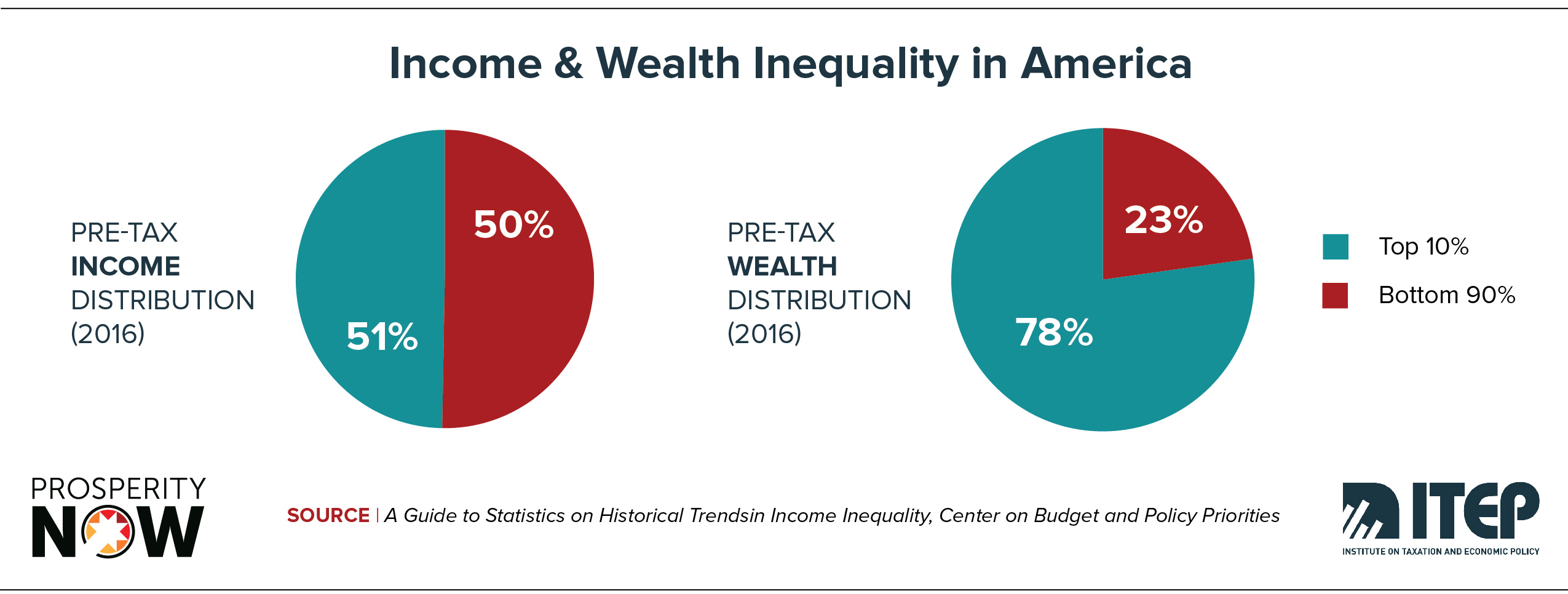 ITEP-PN-Race_Wealth_Taxes_Shareable_Graphic 1.jpg