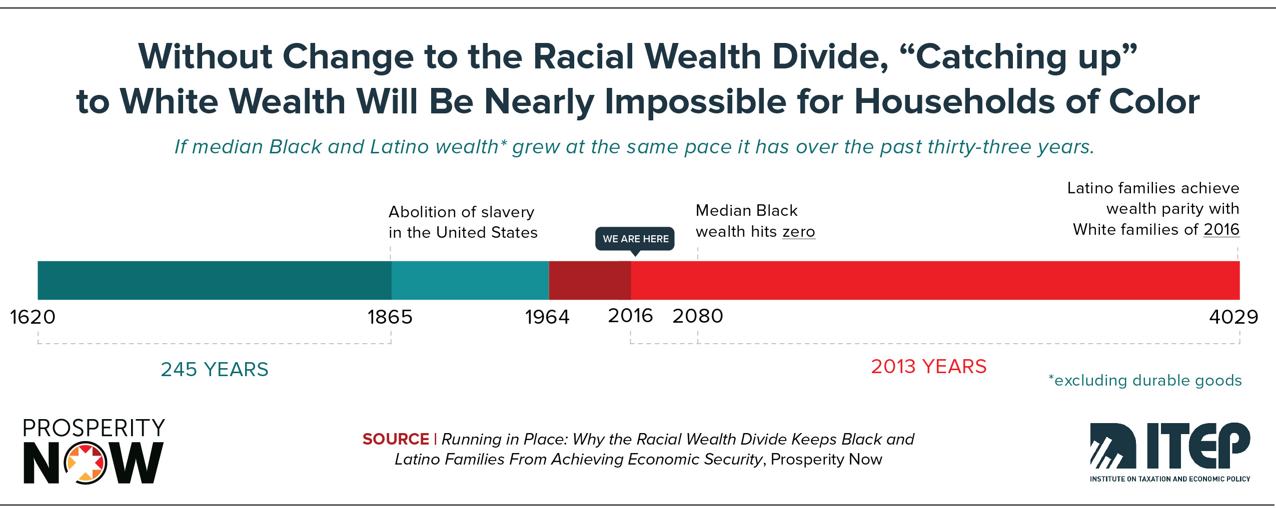 ITEP-PN-Race_Wealth_Taxes_Shareable_Graphic 3.jpg