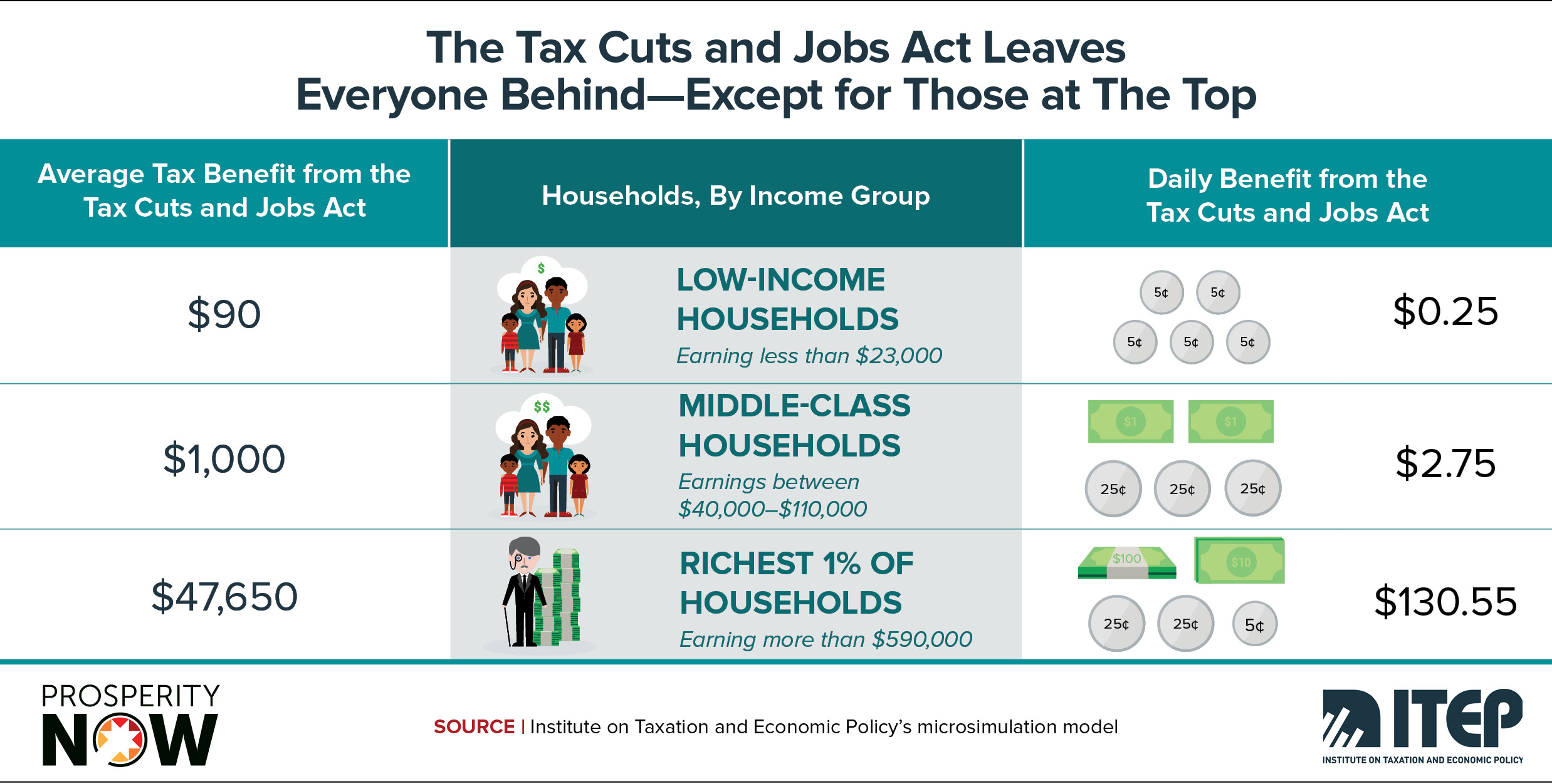 ITEP-PN-Race_Wealth_Taxes_Shareable_Graphic 5.jpg
