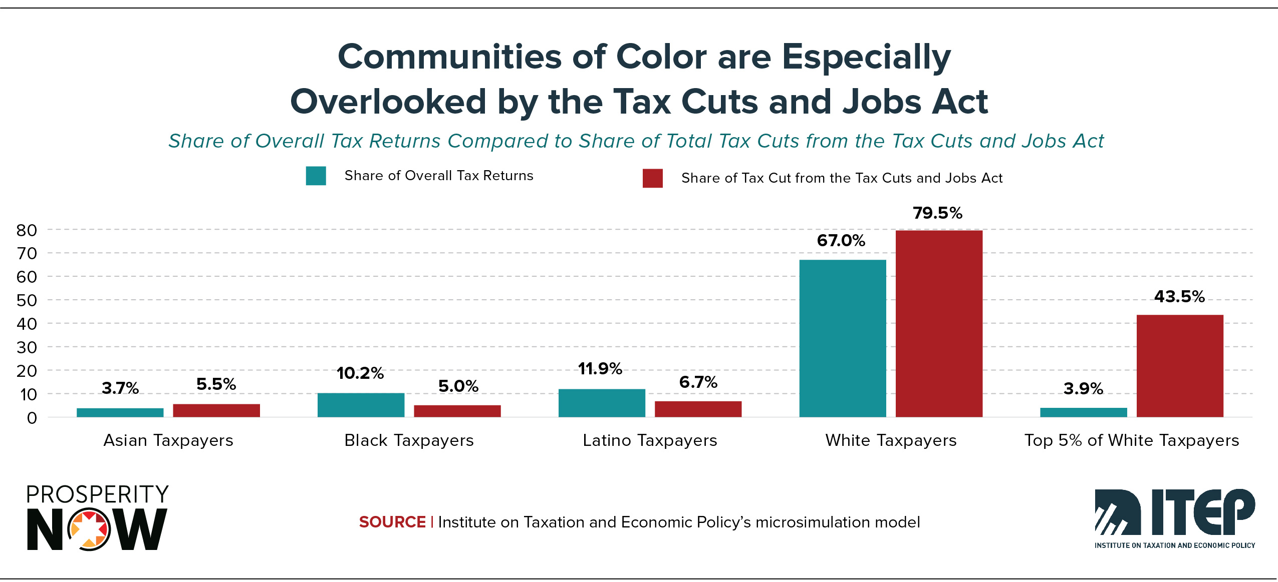 ITEP-PN-Race_Wealth_Taxes_Shareable_Graphic 6.jpg