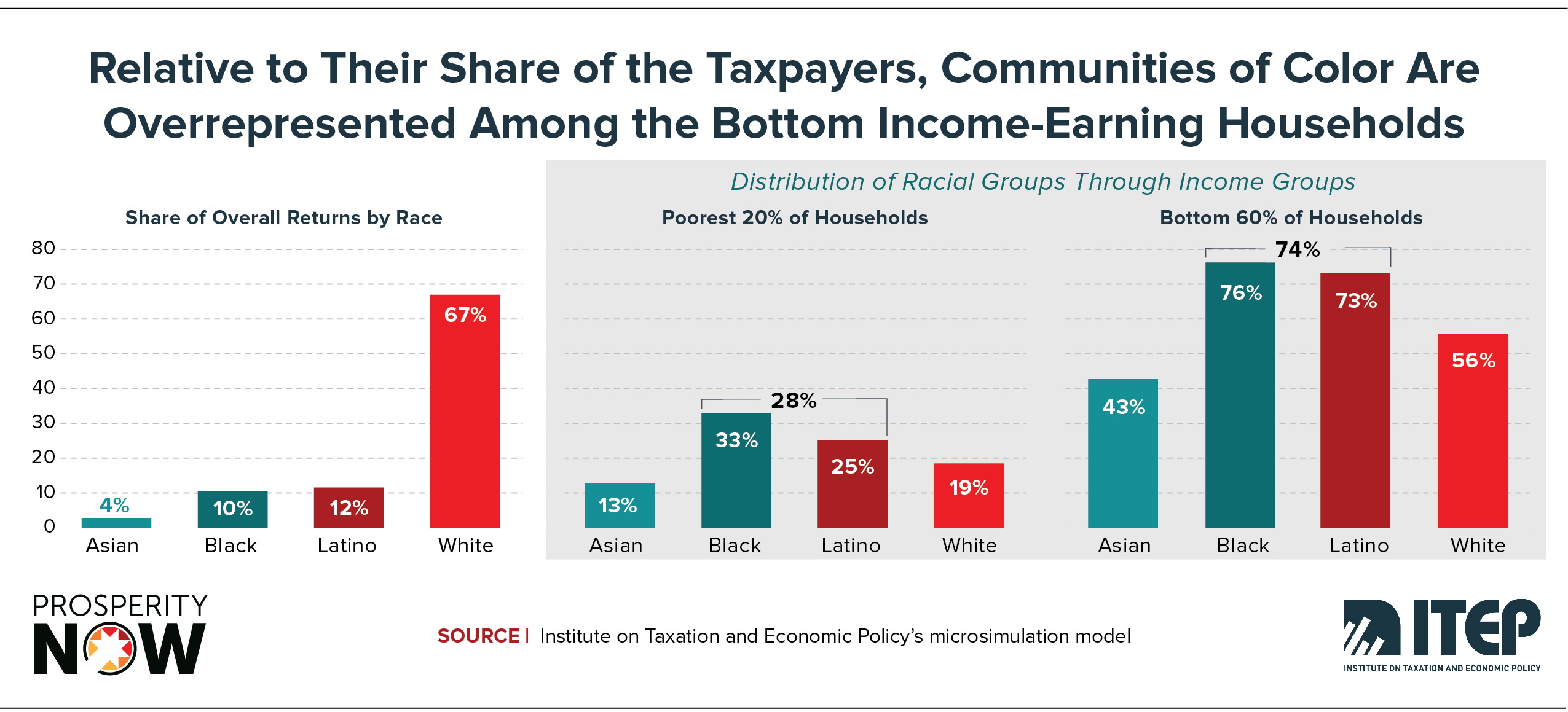 ITEP-PN-Race_Wealth_Taxes_Shareable_Graphic 7.jpg
