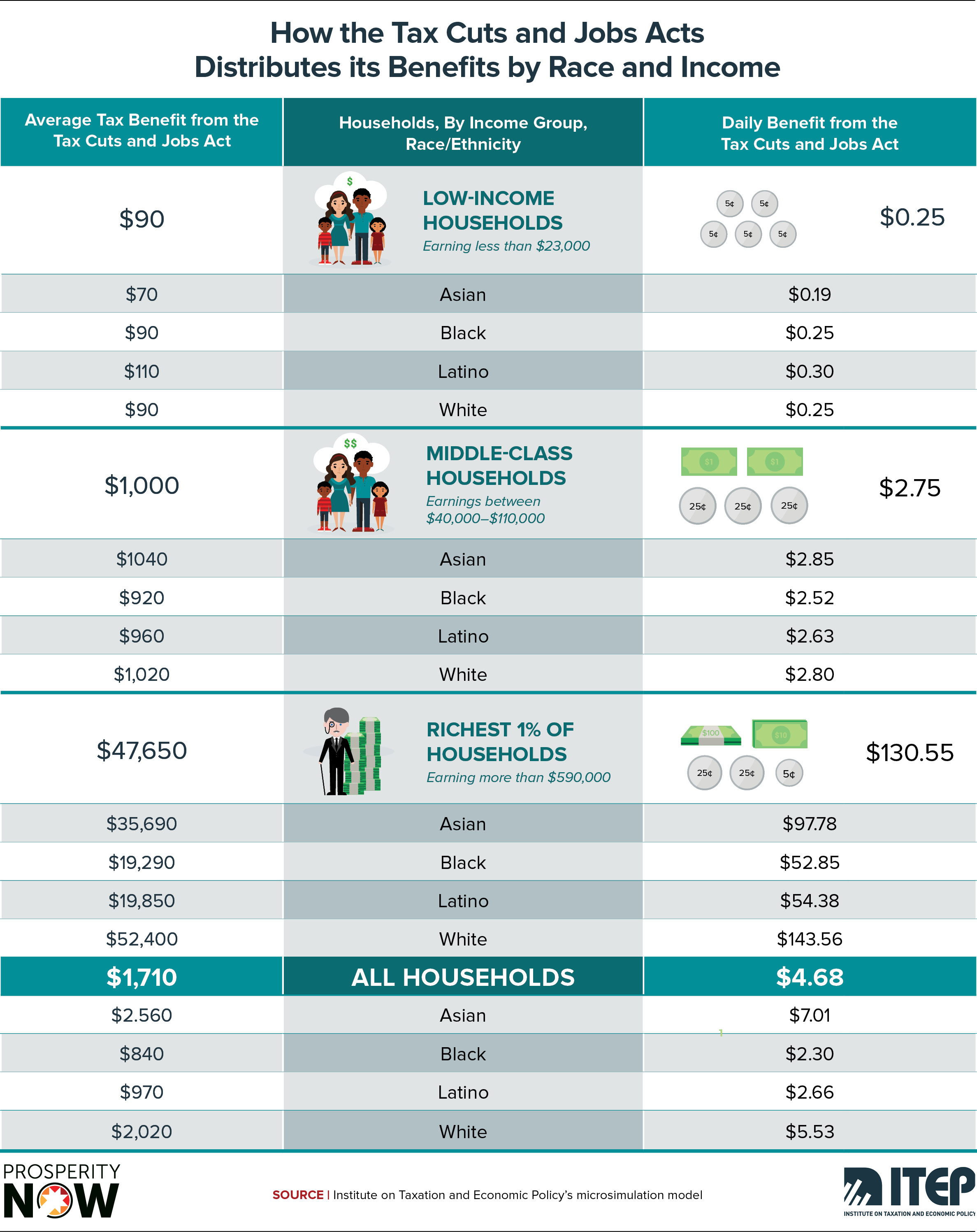 ITEP-PN-Race_Wealth_Taxes_Shareable_Graphic 8.jpg