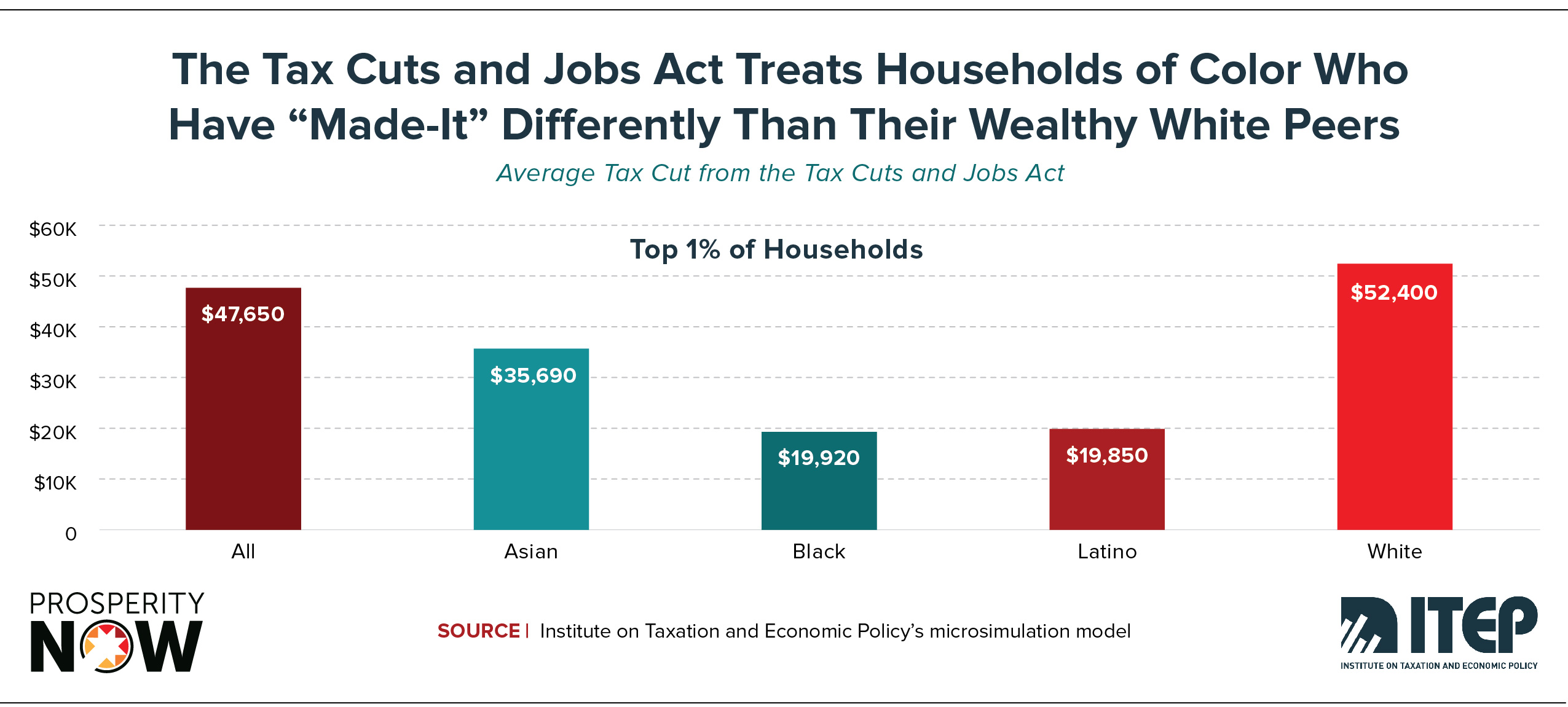 ITEP-PN-Race_Wealth_Taxes_Shareable_Graphic 9.jpg