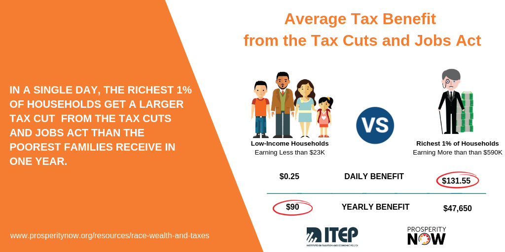 ITEP-PN_Race_Wealth_Taxes_Shareable 5.png