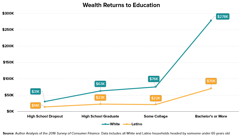 White-Latino Education and Wealth.png