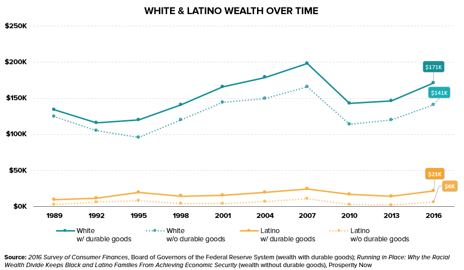 White-Latino Wealth Timeline.png