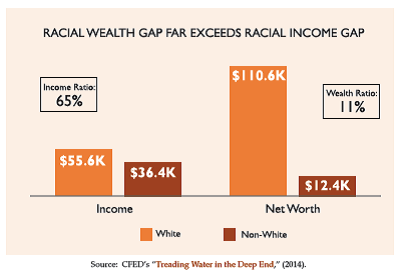 the income wealth gap and the idea of income equality in america Infographic: uruguay has lowest income inequality in latin america latin america has long suffered from one of the worst levels of income inequality in the world.