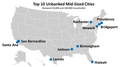 unbanked mid cities