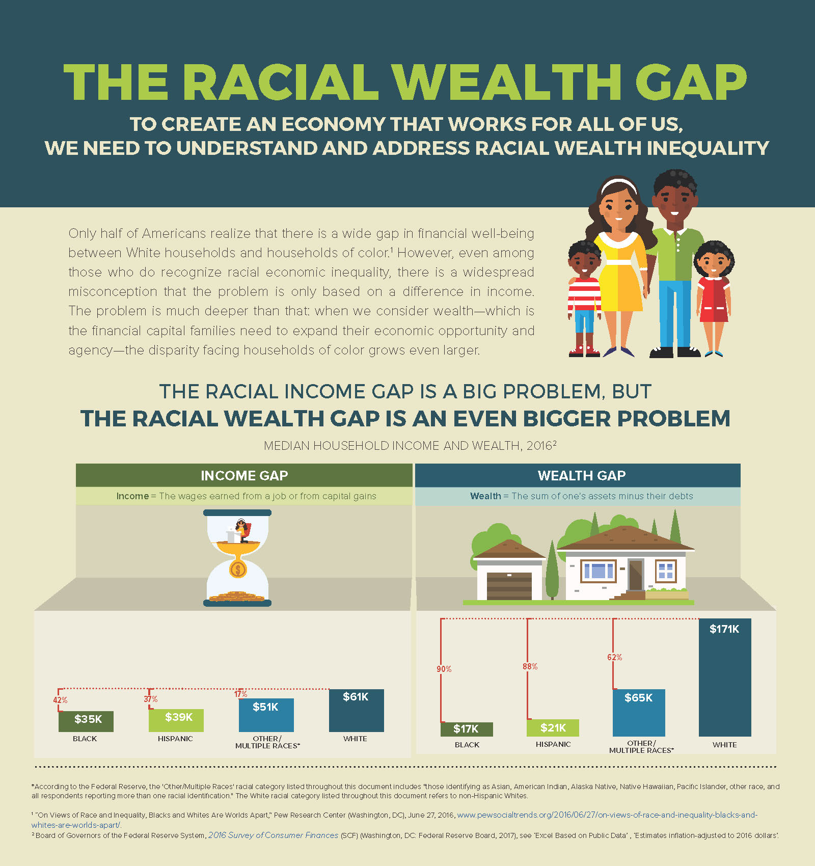 heta nya produkter nyanser av nya lägre priser Infographic: The Racial Wealth Gap | Prosperity Now