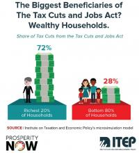 Race, Wealth and Taxes: How the Tax Cuts and Jobs Act Supercharges the Racial Wealth Divide