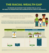 Black-White Racial Wealth Gap Infographic (2019)